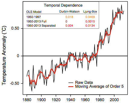 Critique of 'Debunking the climate hiatus',  by Rajaratnam, Romano, Tsiang, and Diffenbaugh